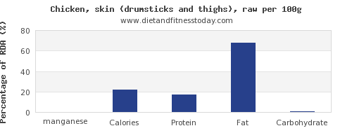 manganese and nutrition facts in chicken thigh per 100g