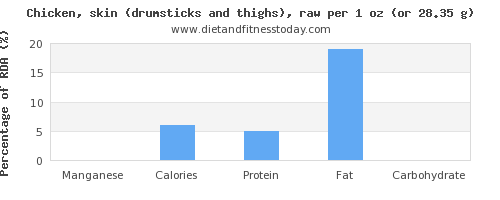 manganese and nutritional content in chicken thigh