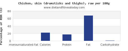 monounsaturated fat and nutrition facts in chicken thigh per 100g