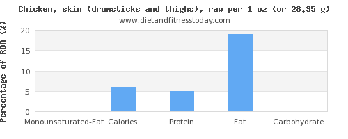 monounsaturated fat and nutritional content in chicken thigh