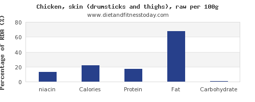 niacin and nutrition facts in chicken thigh per 100g