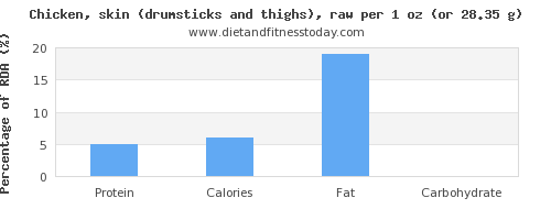 protein and nutritional content in chicken thigh