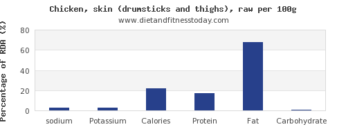 sodium and nutrition facts in chicken thigh per 100g