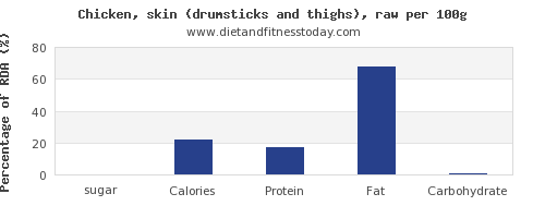 sugar and nutrition facts in chicken thigh per 100g