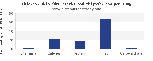 vitamin a and nutrition facts in chicken thigh per 100g