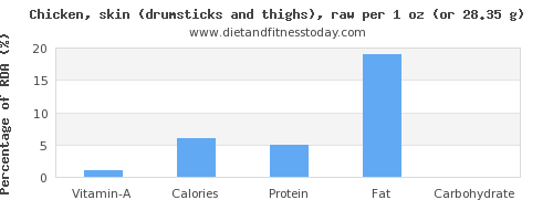 vitamin a and nutritional content in chicken thigh