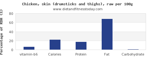 vitamin b6 and nutrition facts in chicken thigh per 100g
