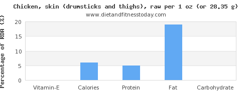 vitamin e and nutritional content in chicken thigh