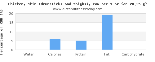 water and nutritional content in chicken thigh