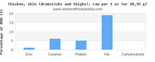 zinc and nutritional content in chicken thigh