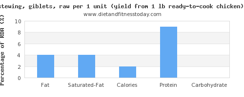 fat and nutritional content in chicken wings