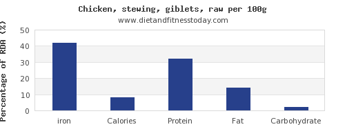iron and nutrition facts in chicken wings per 100g