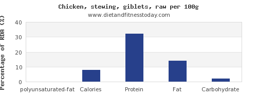 polyunsaturated fat and nutrition facts in chicken wings per 100g