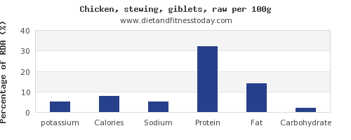 potassium and nutrition facts in chicken wings per 100g