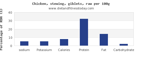 sodium and nutrition facts in chicken wings per 100g