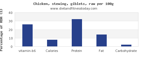 vitamin b6 and nutrition facts in chicken wings per 100g