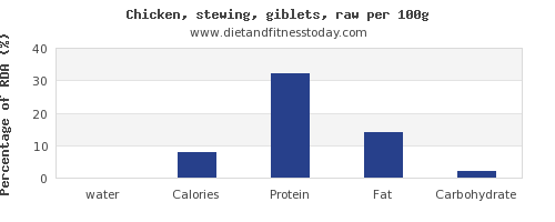 water and nutrition facts in chicken wings per 100g
