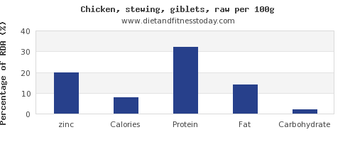 zinc and nutrition facts in chicken wings per 100g