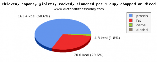aspartic acid, calories and nutritional content in chicken