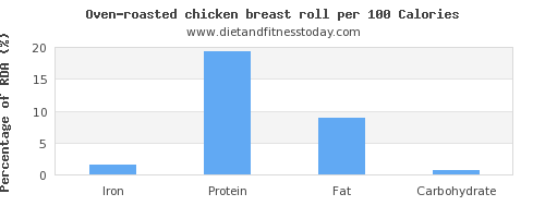 iron and nutrition facts in chicken breast per 100 calories