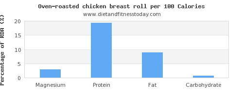 magnesium and nutrition facts in chicken breast per 100 calories