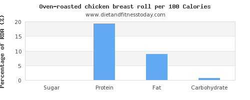 sugar and nutrition facts in chicken breast per 100 calories