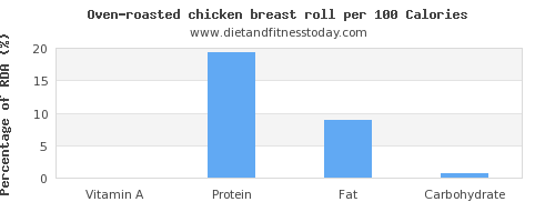 vitamin a and nutrition facts in chicken breast per 100 calories