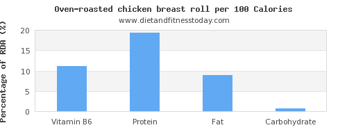 vitamin b6 and nutrition facts in chicken breast per 100 calories