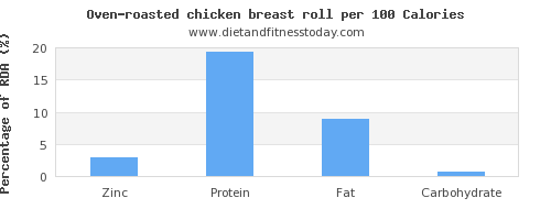zinc and nutrition facts in chicken breast per 100 calories