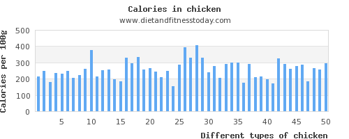 chicken calcium per 100g