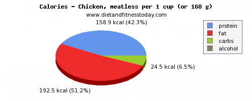 calories, calories and nutritional content in chicken