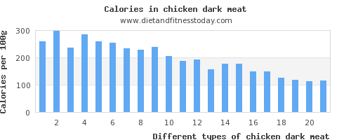 chicken dark meat polyunsaturated fat per 100g