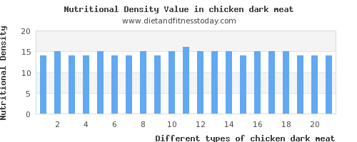 chicken dark meat riboflavin per 100g