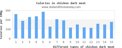 chicken dark meat sugar per 100g