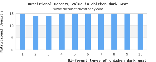 chicken dark meat vitamin d per 100g