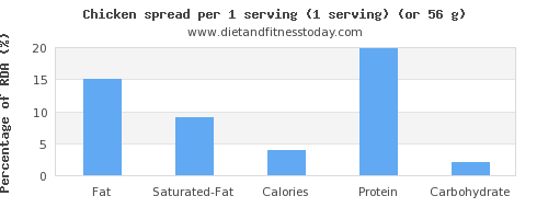 fat and nutritional content in chicken