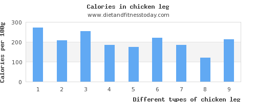 chicken leg calcium per 100g