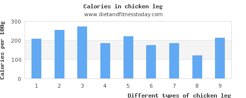 chicken leg copper per 100g