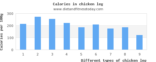 chicken leg monounsaturated fat per 100g
