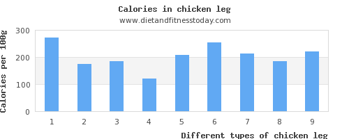 chicken leg sodium per 100g