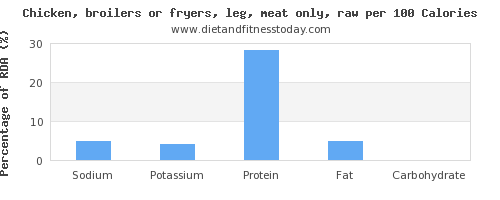 sodium and nutrition facts in chicken leg per 100 calories