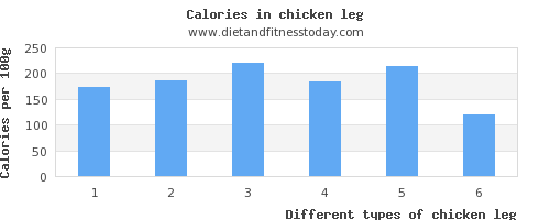 chicken leg vitamin d per 100g