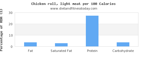fat and nutrition facts in chicken light meat per 100 calories
