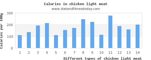 chicken light meat phosphorus per 100g