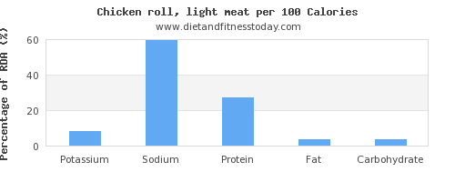 potassium and nutrition facts in chicken light meat per 100 calories