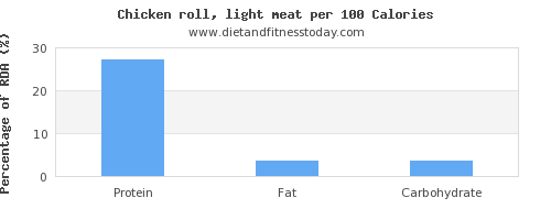 protein and nutrition facts in chicken light meat per 100 calories