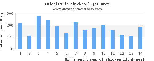 chicken light meat riboflavin per 100g