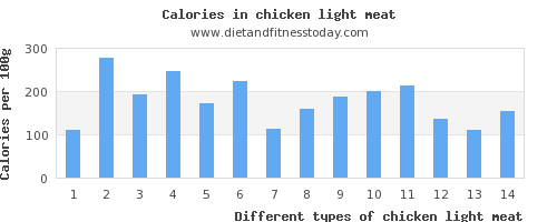 chicken light meat sodium per 100g