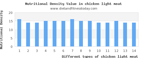 chicken light meat thiamine per 100g