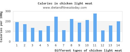 chicken light meat vitamin b6 per 100g